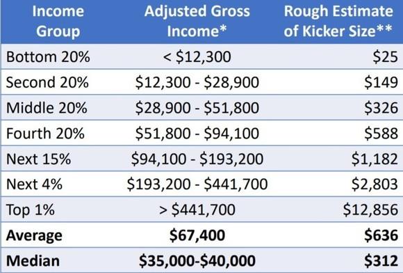 kicker tax credits