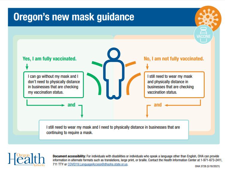 New mask guidance