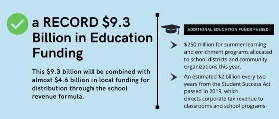 School funding bill infographic