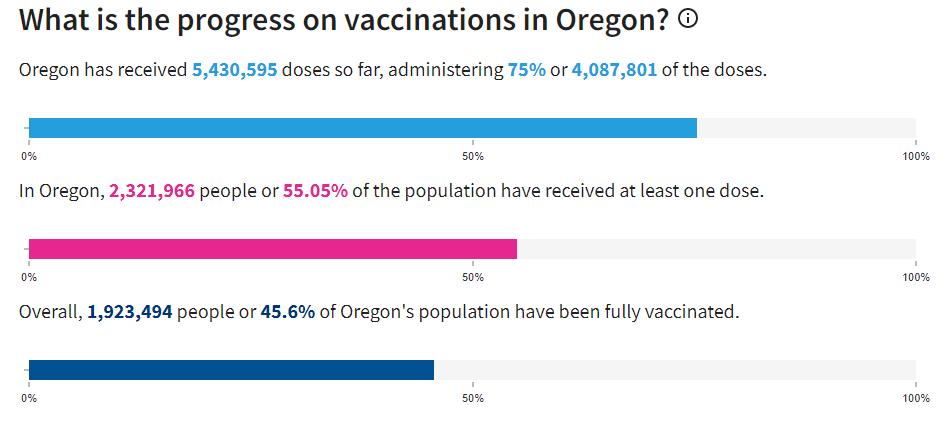Oregon COVID Immunization Rates