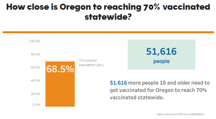 Oregon statewide vaccinations