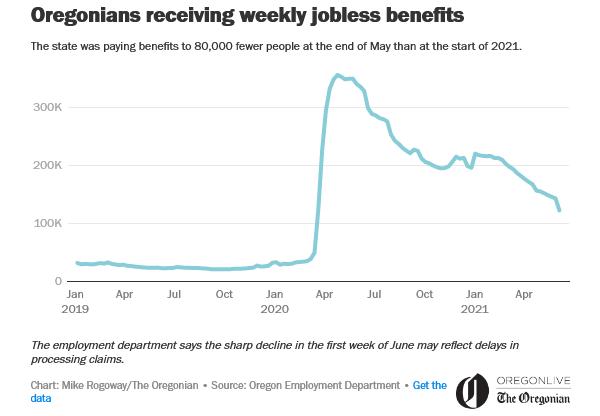 Oregonians receiving weekly jobless benefits