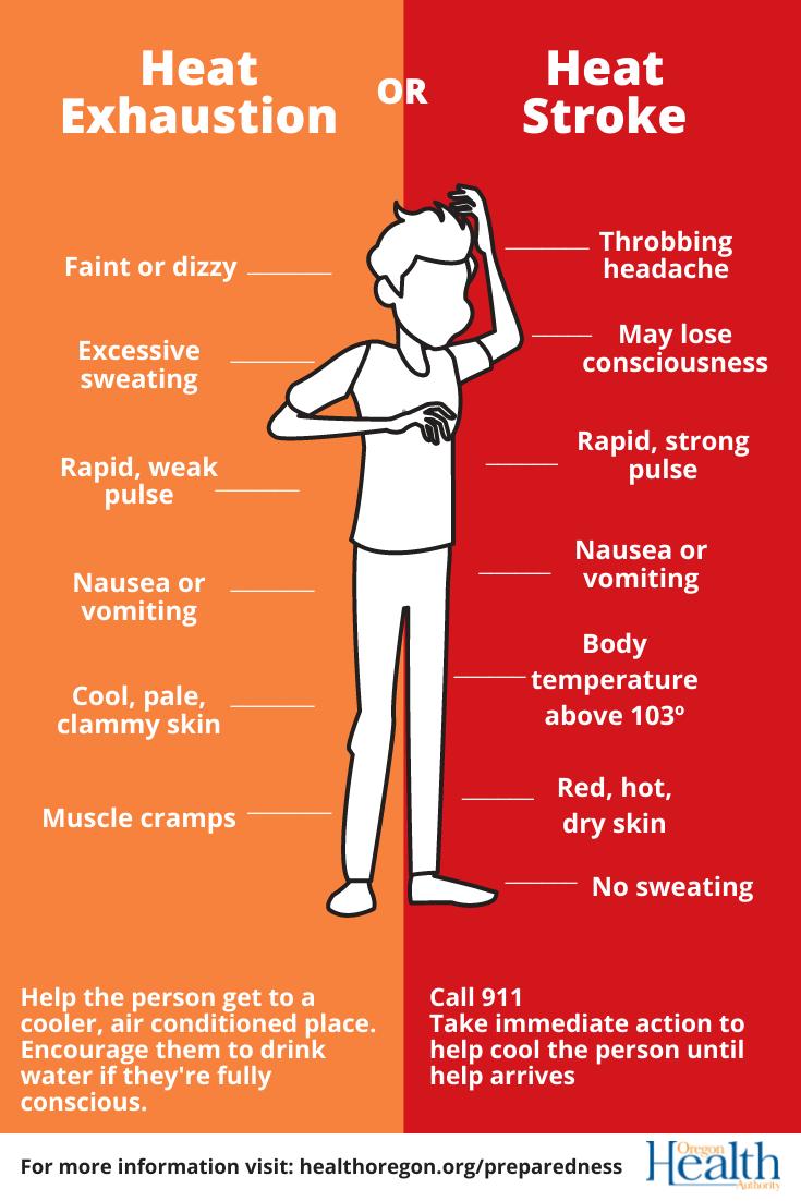 OHA Heat Graphic