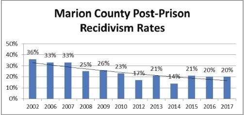 Recidivism rate chart