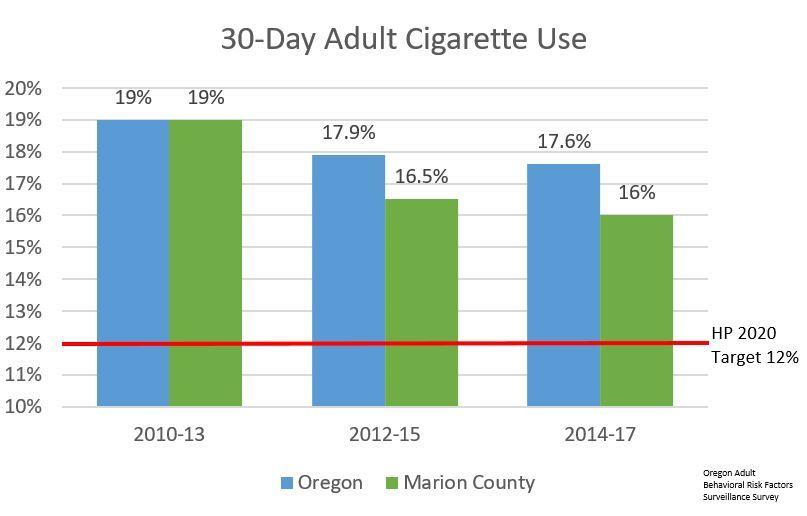 Adult Smoking Rates