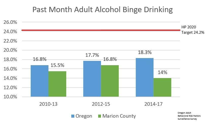 Local Adult Binge Drinking