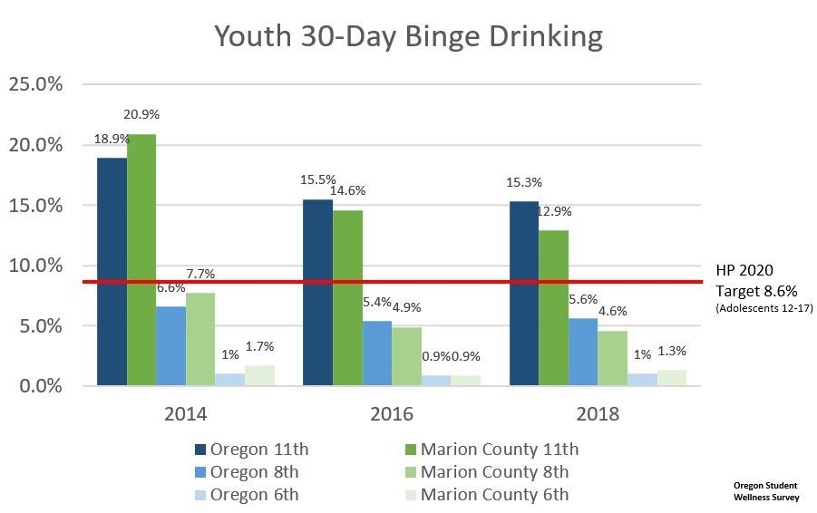 Youth Binge Drinking