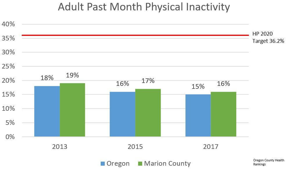 Adult Physical Inactivity
