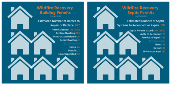 Graphic of building and septic permits