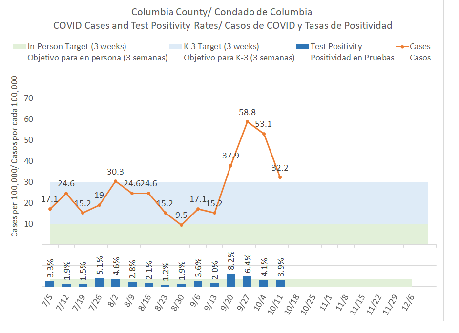 Columbia County COVID-19 rates