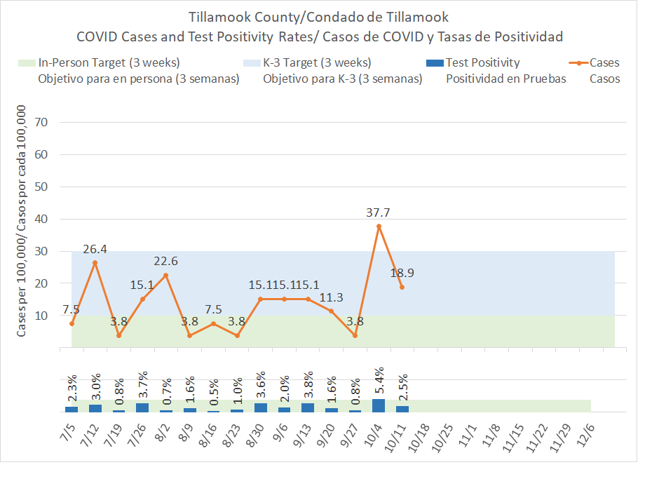 COVID-19 cases in Tillamook County