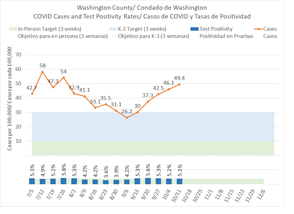 COVID-19 cases in Washington County