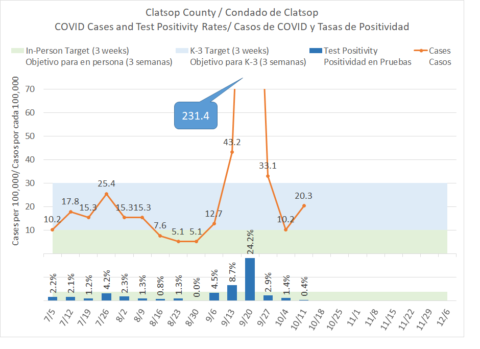 COVID-19 cases in Clatsop County
