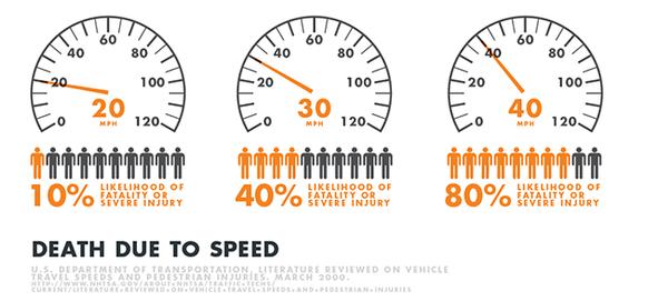 Death due to speed