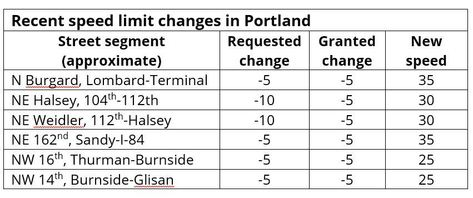 recent speed changes in Portland