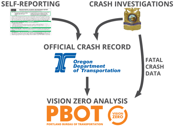 How crash data reaches PBOT