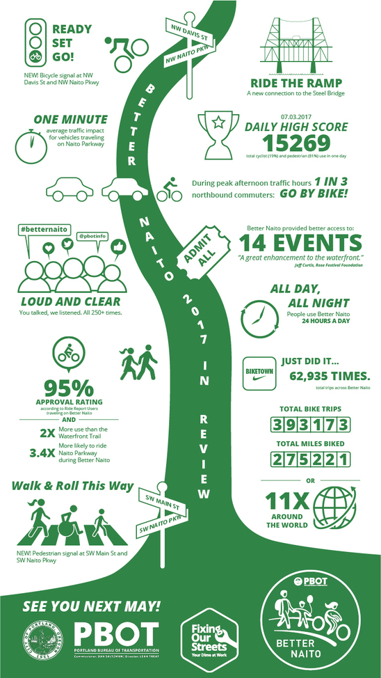 Better Naito infographic