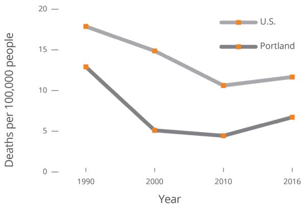 graph1990
