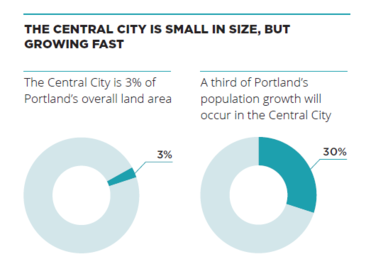 growth in the central city