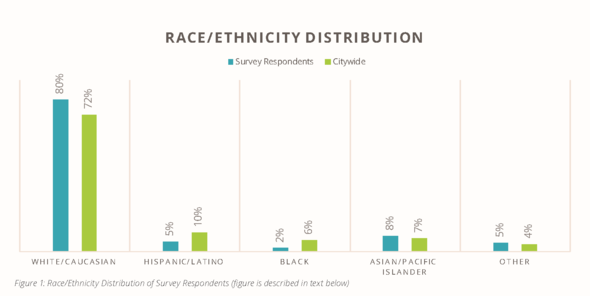 race/ethnicity distribution in Portland vs survey respondents