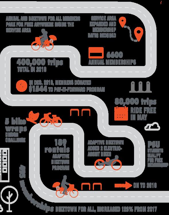 BIKETOWN infographic 2018