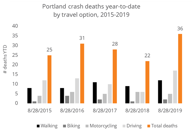Traffic deaths in Portland 8.28.19