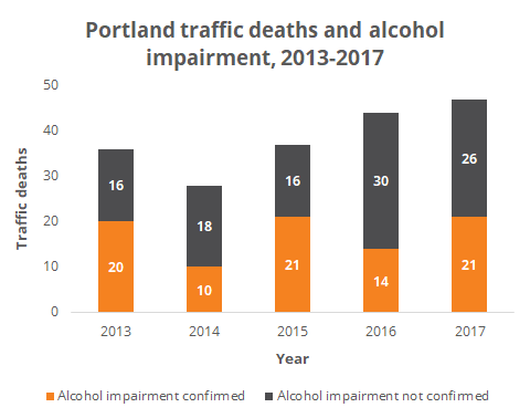 Traffic deaths due to alcohol