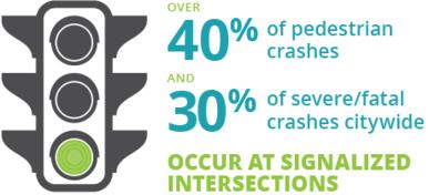 ped crashes at signals