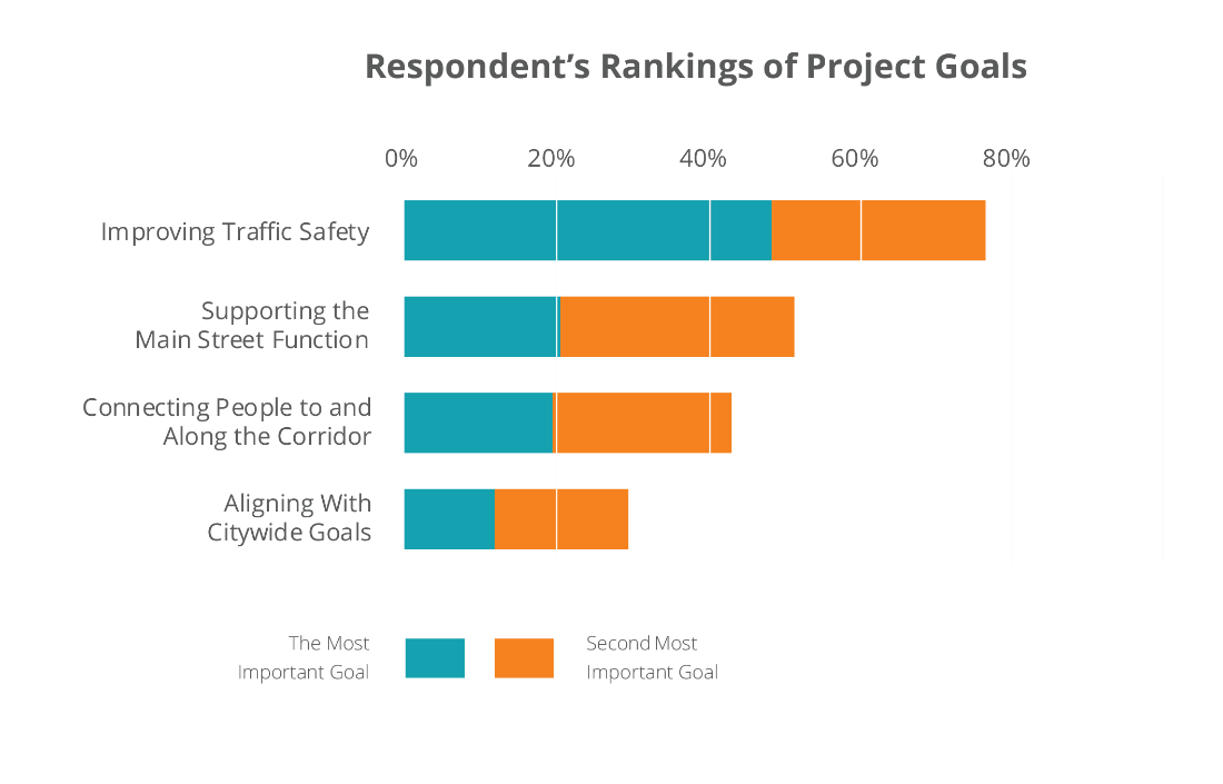 Goal ranking: Improving traffic safety, supporting the main street function, connecting people to and along the corridor, aligning with Citywide goals