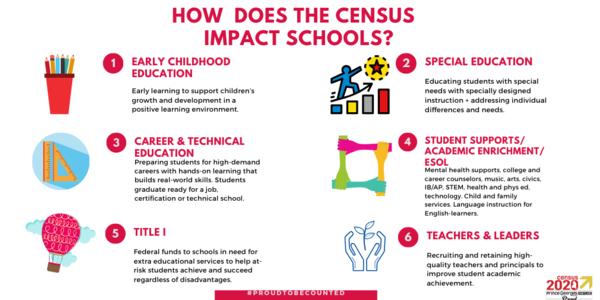 Census and schools EN
