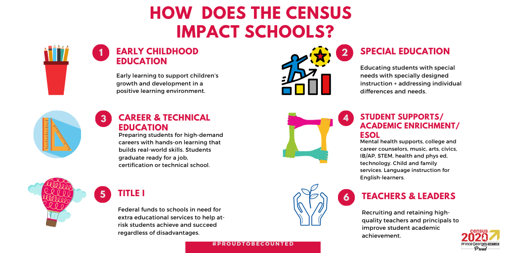 how does census impact schools april3