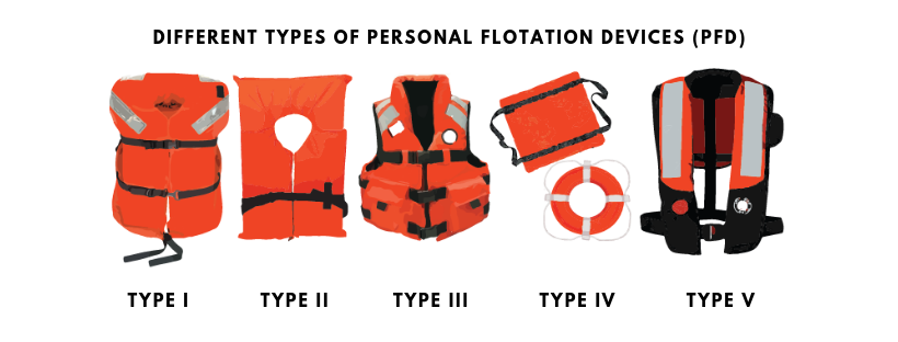 Different types of Personal flotation devices
