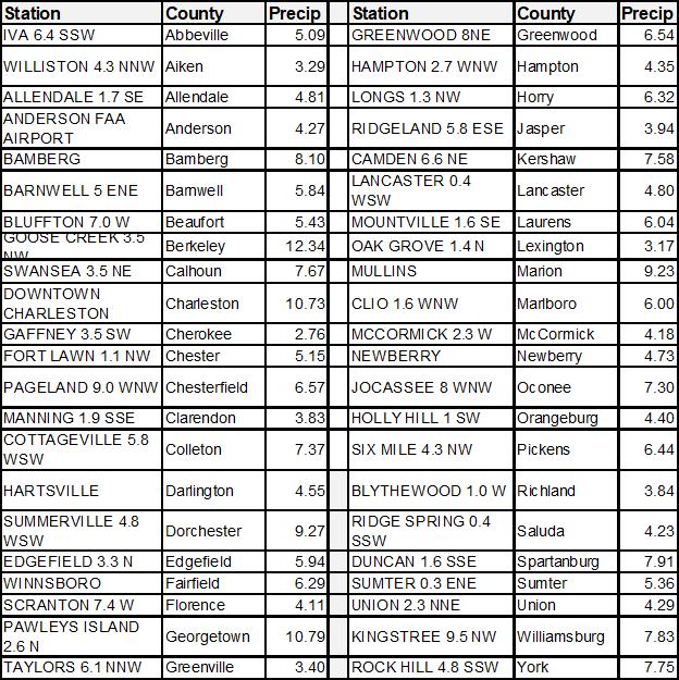 Rainfall Table for SC June 2021