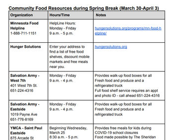 Saint Paul Food resources