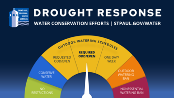 Drought response dial on REQUIRED