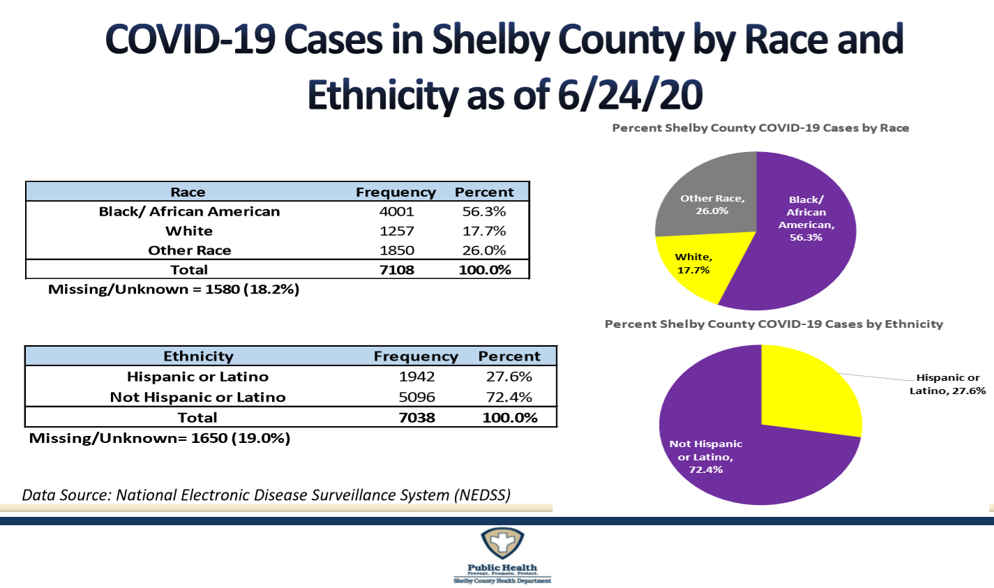 cases by race