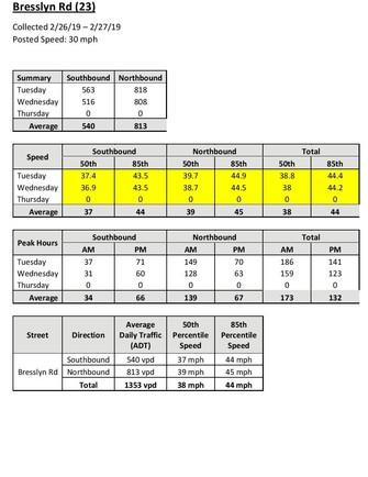 Bresslyn data