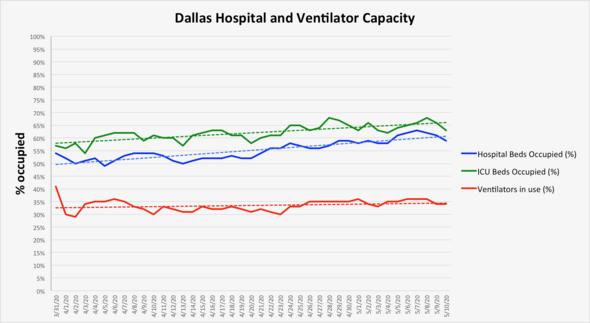 Hospitals chart May 11 2020