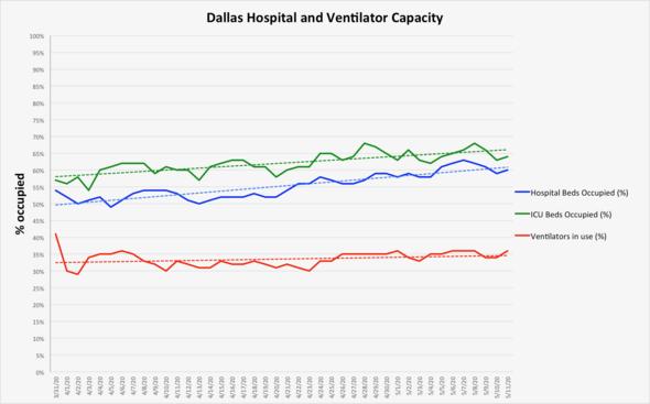 Hospital and vent capacity May 11
