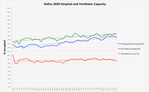 Hospital and vent capacity 5.18 graph