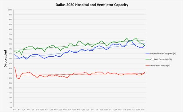5.28 hospitals graph