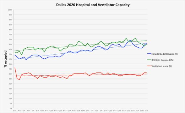 5.29 hospitals