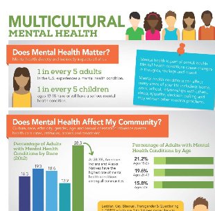 Minority Mental Health Graphic (click to visit site)