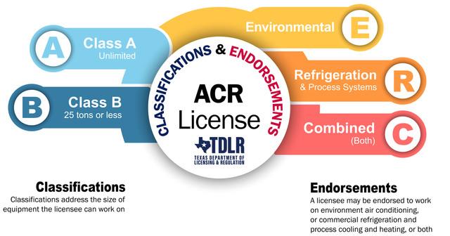 acr classifications no fine print