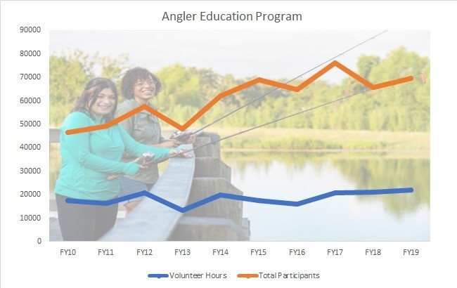 Graph showing the growth of Angler Ed from 2010 to 2019
