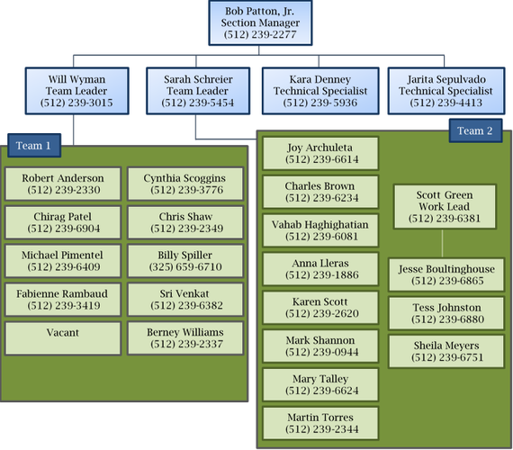 Industrial and Hazardous Waste Organizational Chart with Staff Names and Contact infomation