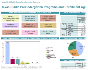 TPEIR Early Learning Report excerpt