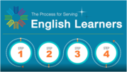 The Process for Serving English Learners screenshot