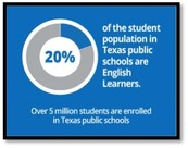 20% of the student population in Texas public schools are English Learners. Over 5 million students are enrolled in Texas public schools.