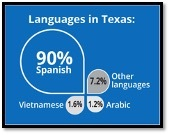 Languages in Texas: 90% Spanish, 7.2% Other Languages, 1.6% Vietnamese, 1.2% Arabic